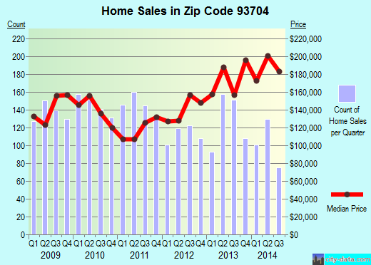 Zip code 93704 (Fresno, CA) real estate house value trends