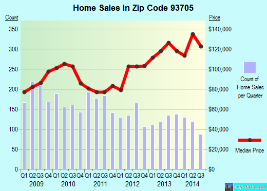 Zip code 93705 (Fresno, CA) real estate house value trends