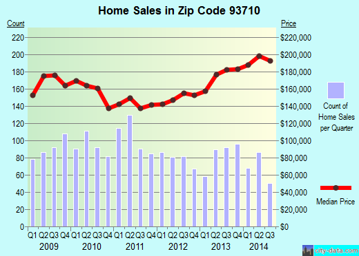 Zip code 93710 (Fresno, California) real estate house value trends