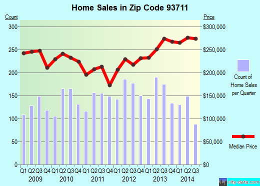 Zip code 93711 (Fresno, CA) real estate house value trends