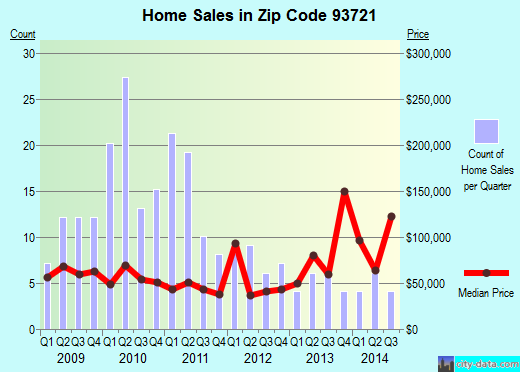 Zip code 93721 (Fresno, California) real estate house value trends