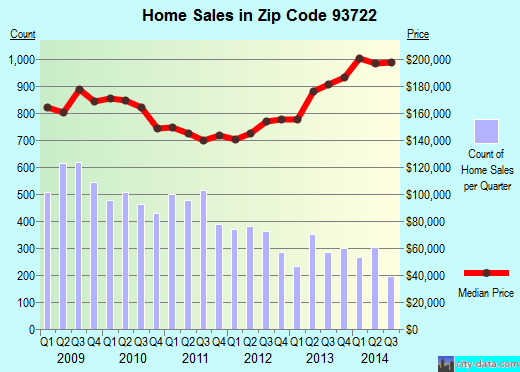 Zip code 93722 (Fresno, CA) real estate house value trends