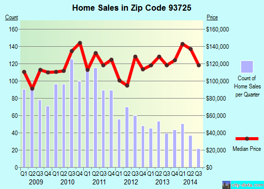 Zip code 93725 (FRESNO, California) real estate house value trends