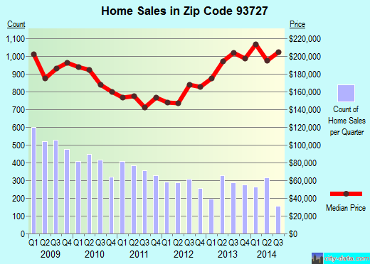 Zip code 93727 (Fresno, CA) real estate house value trends