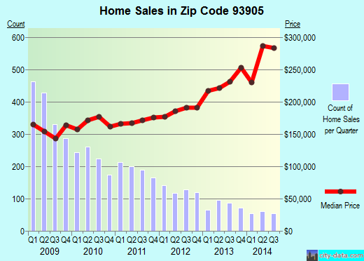Zip code 93905 (Salinas, California) real estate house value trends