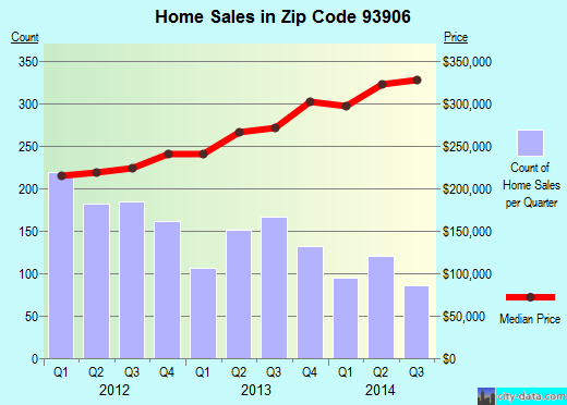 Zip code 93906 (Salinas, California) real estate house value trends