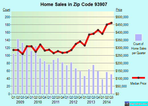 Zip code 93907 (Prunedale, California) real estate house value trends