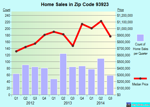 Zip code 93923 (Carmel-by-the-Sea, California) real estate house value trends