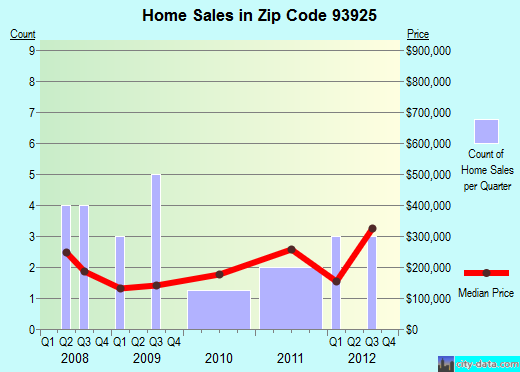 Zip code 93925 (Chualar, California) real estate house value trends