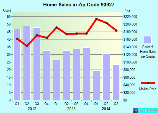 Zip code 93927 (Greenfield, California) real estate house value trends
