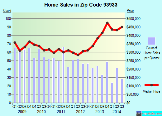 Zip code 93933 (Marina, California) real estate house value trends