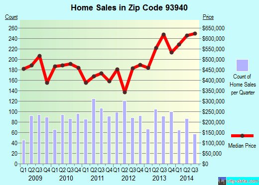 Zip code 93940 (Monterey, California) real estate house value trends