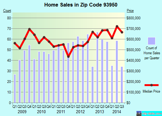 Zip code 93950 (PACIFIC GROVE, California) real estate house value trends