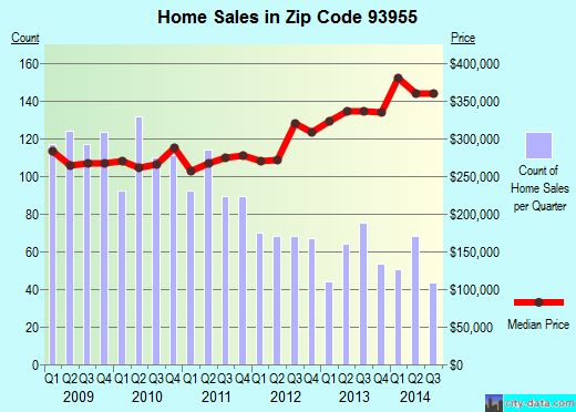 Zip code 93955 (Seaside, California) real estate house value trends
