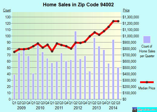 Zip code 94002 (Belmont, California) real estate house value trends
