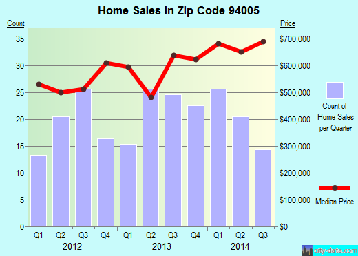 Zip code 94005 (Brisbane, California) real estate house value trends