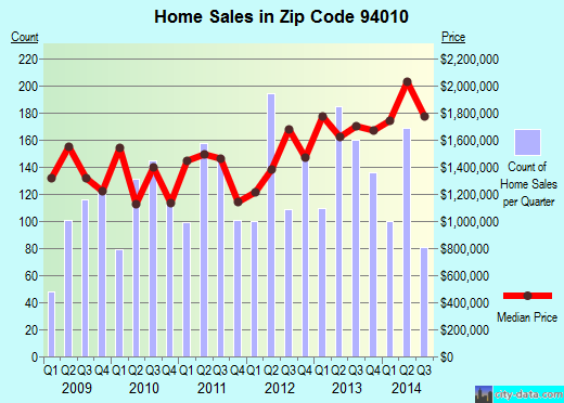 Zip code 94010 (Burlingame, CA) real estate house value trends