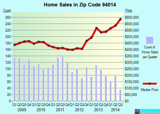 Zip code 94014 (DALY CITY, California) real estate house value trends