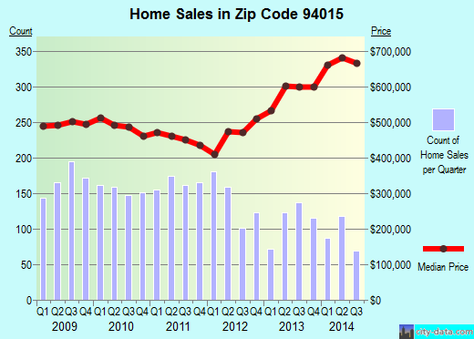Zip code 94015 (Daly City, CA) real estate house value trends