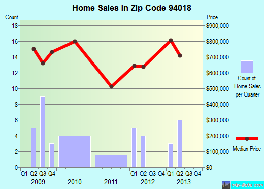 Zip code 94018 (El Granada, CA) real estate house value trends