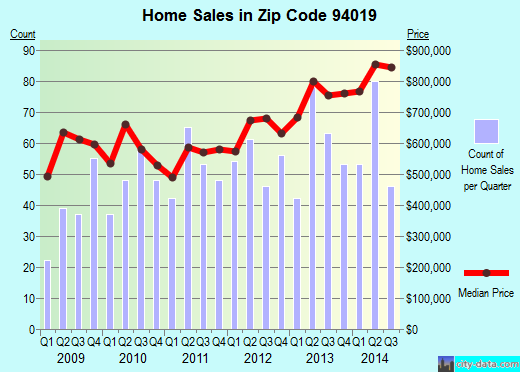 Zip code 94019 (Half Moon Bay, CA) real estate house value trends