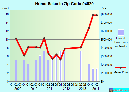 Zip code 94020 (, California) real estate house value trends