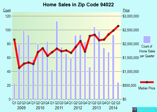 Zip code 94022 (Los Altos Hills, California) real estate house value trends