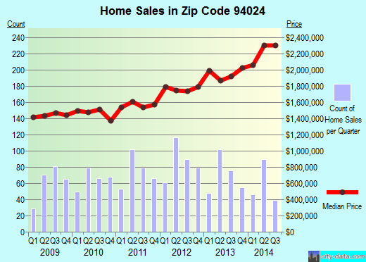 Zip code 94024 (Los Altos, California) real estate house value trends