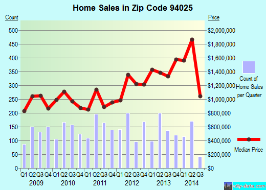Zip code 94025 (Menlo Park, CA) real estate house value trends