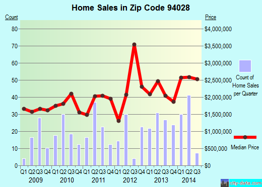 Zip code 94028 (Portola Valley, California) real estate house value trends