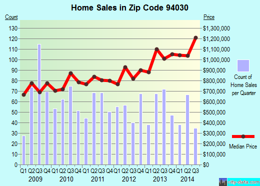 Zip code 94030 (Millbrae, California) real estate house value trends