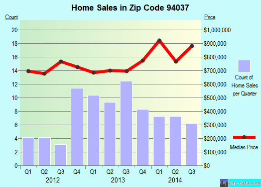 Zip code 94037 (Montara, CA) real estate house value trends