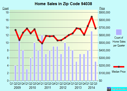 Zip code 94038 (Moss Beach, CA) real estate house value trends
