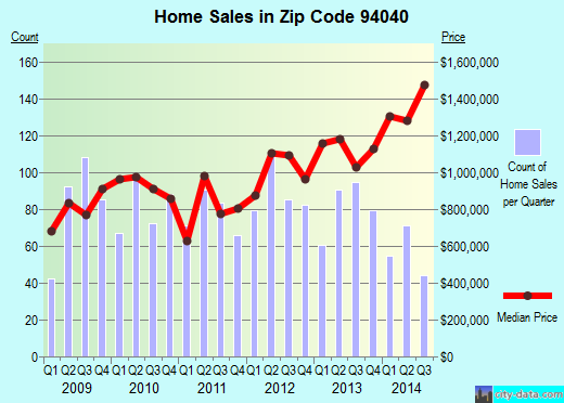 Zip code 94040 (Mountain View, California) real estate house value trends