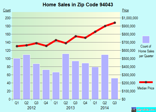 Zip code 94043 (Mountain View, California) real estate house value trends