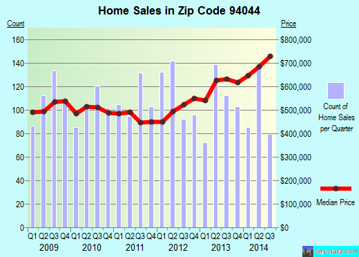 Zip code 94044 (Pacifica, CA) real estate house value trends