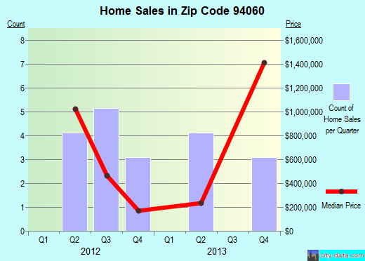 Zip code 94060 (, California) real estate house value trends