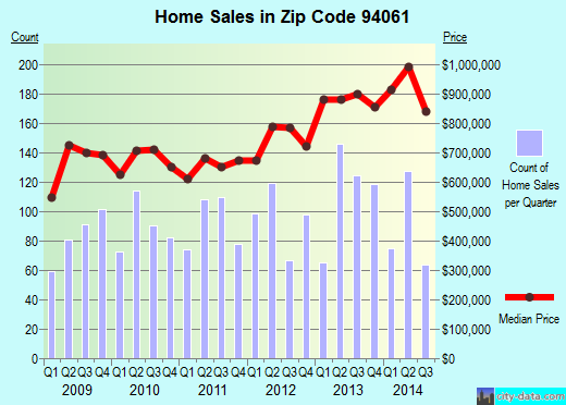 Zip code 94061 (Redwood City, California) real estate house value trends