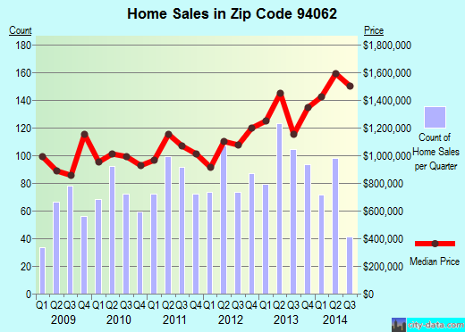 Zip code 94062 (Woodside, California) real estate house value trends