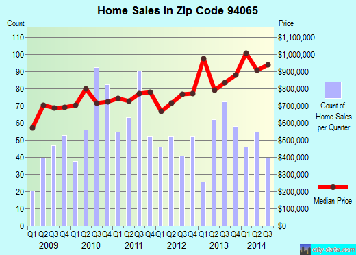 Zip code 94065 (Redwood City, CA) real estate house value trends