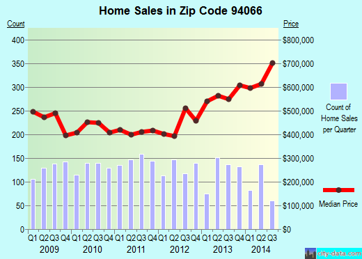 Zip code 94066 (San Bruno, CA) real estate house value trends