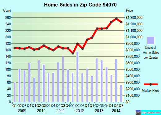 Zip code 94070 (San Carlos, California) real estate house value trends