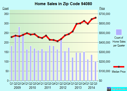 Zip code 94080 (South San Francisco, California) real estate house value trends