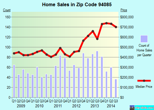 Zip code 94085 (SUNNYVALE, California) real estate house value trends