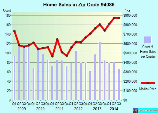 Zip code 94086 (SUNNYVALE, California) real estate house value trends