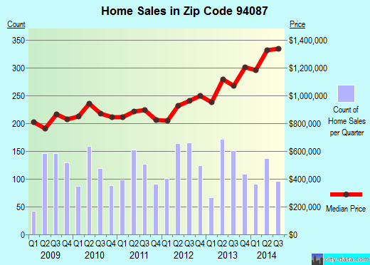 Zip code 94087 (Sunnyvale, California) real estate house value trends
