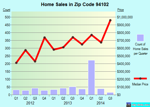 Zip code 94102 (San Francisco, California) real estate house value trends
