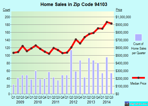 Zip code 94103 (SAN FRANCISCO, California) real estate house value trends