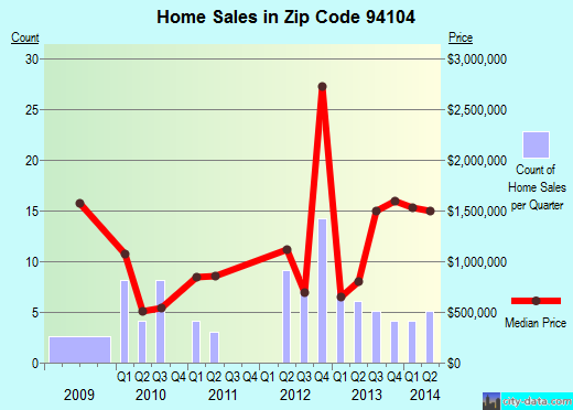 Zip code 94104 (San Francisco, California) real estate house value trends