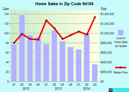 Zip code 94105 (San Francisco, California) real estate house value trends